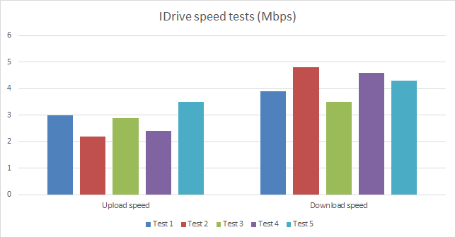 IDrive speed graph