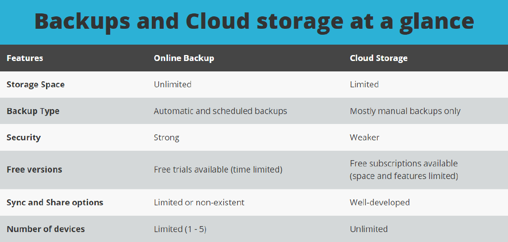 Online backup and Cloud storage